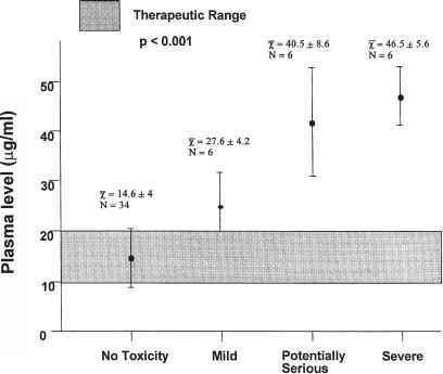 Determination of theophylline concentration in serum by chemiluminescent immunoassay