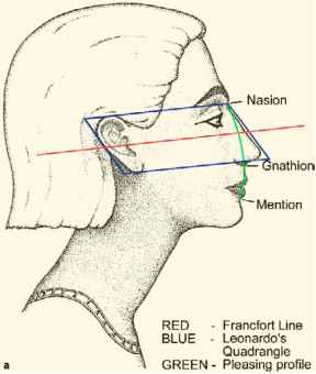Anthropometric Facial Measurements